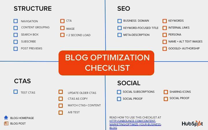 Blog Checklist Infographic Full