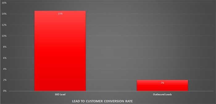 Lead to Customer Conversion Rate
